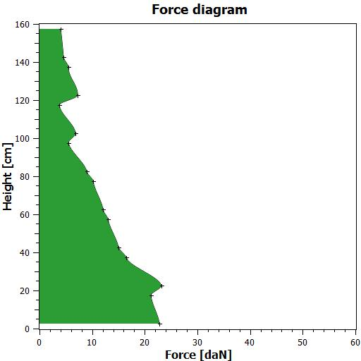 FEF-200 force diagram